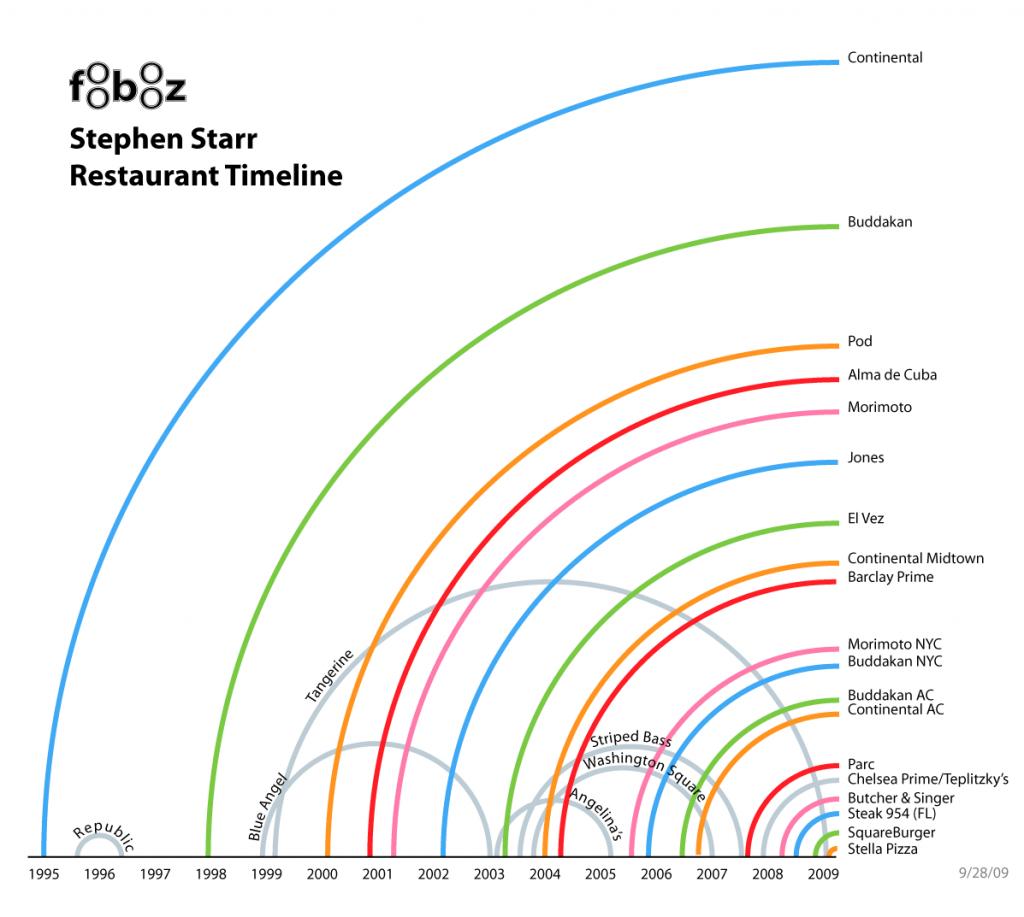 Starr-Timeline