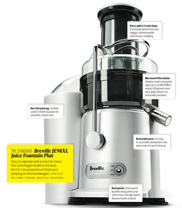 What juicer to buy