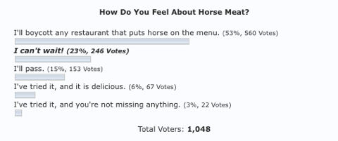 horse meat poll