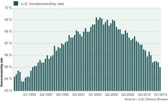 Graphic: Census Bureau