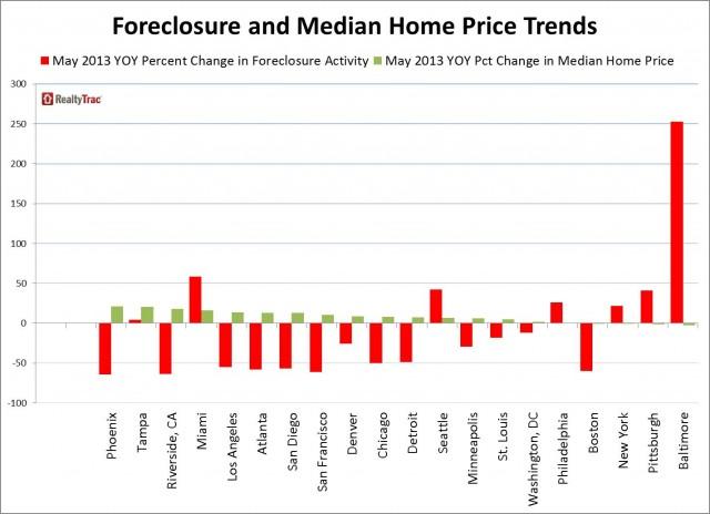 20_large_metros_foreclosure_prices