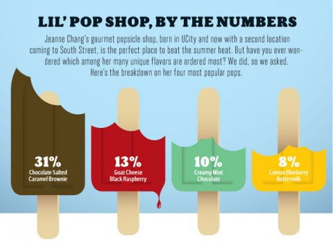 lil-pop-shop-by-numbers