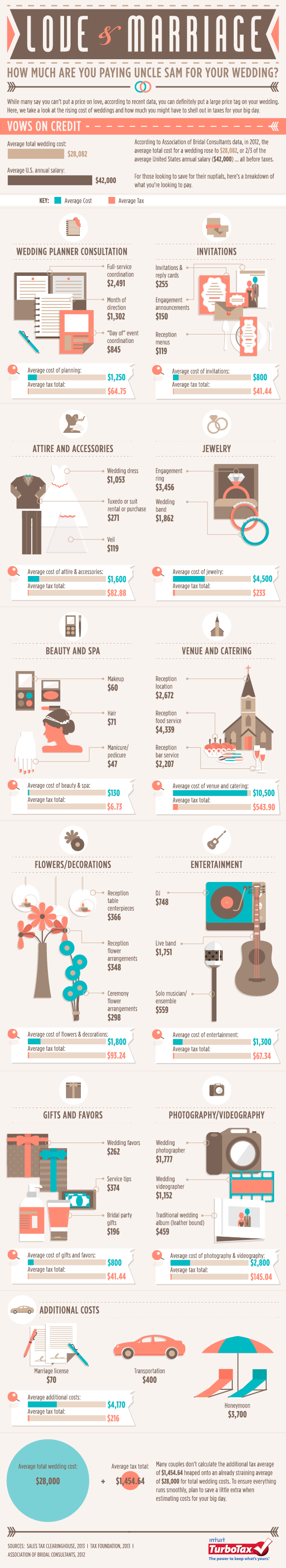 How much will you spend in taxes on your wedding an infographic how much will you spend in taxes on your wedding an infographic junglespirit Gallery