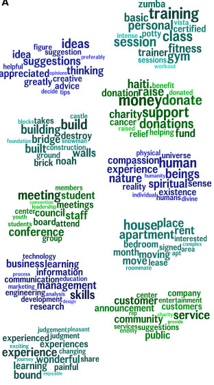 Positive Word Cloud from Twitter happiness study