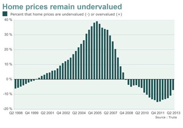 undervaluef
