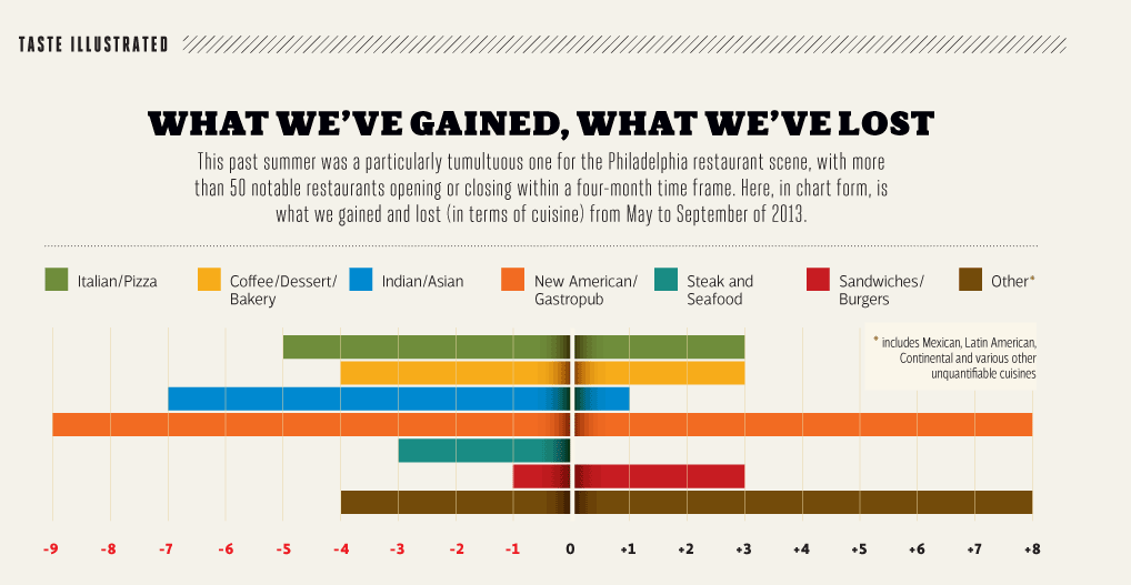 Taste Illustrated: What We've Gained, What We've Lost