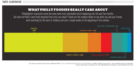 taste-illustrated-what-philly-foodies-really-care-about-it