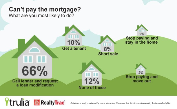 trulia mortgage graphic