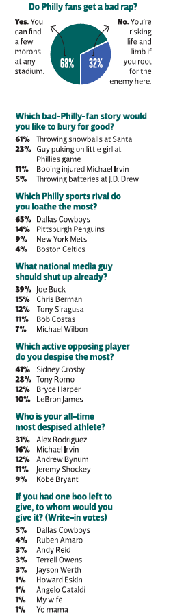 Philly Fan Poll