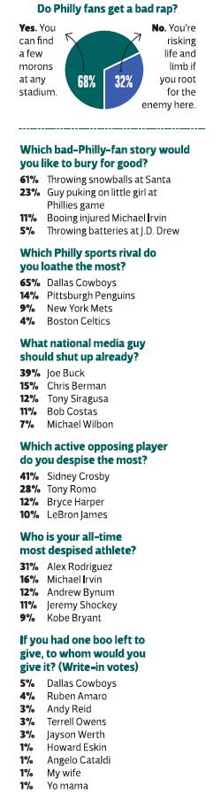 Philly Fan Poll