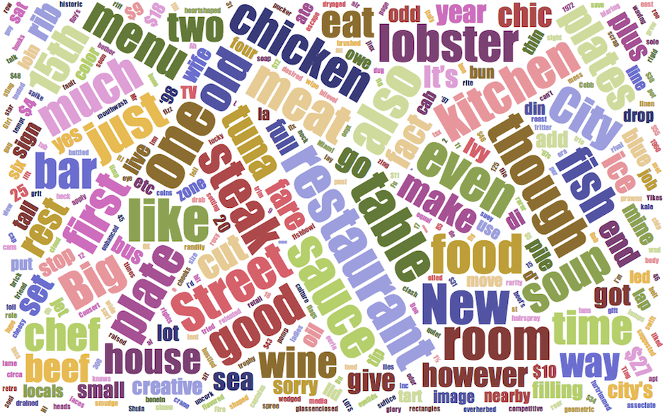 craig-laban-zero-bell-reviews-word-cloud-4