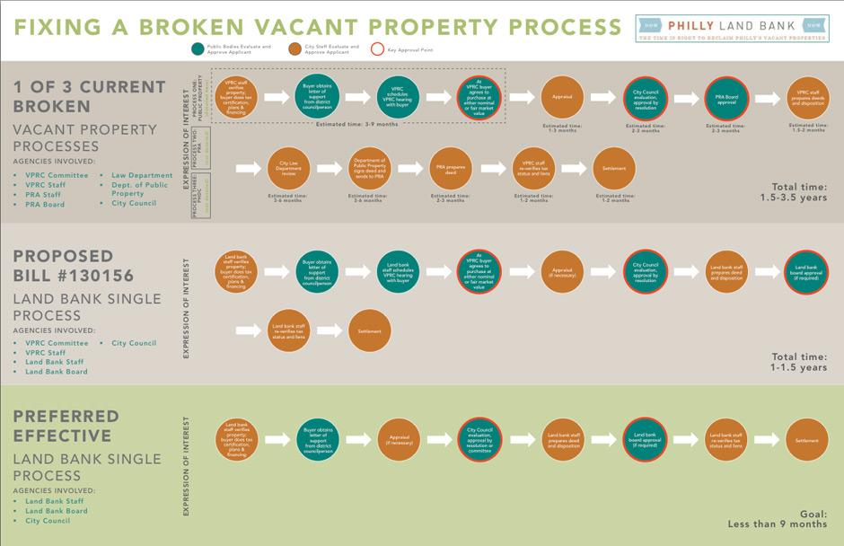 Flowcharts describing Philadelphia's current process (top), Clarke's proposal (middle) and Quiñones-Sanchez's proposal (bottom).