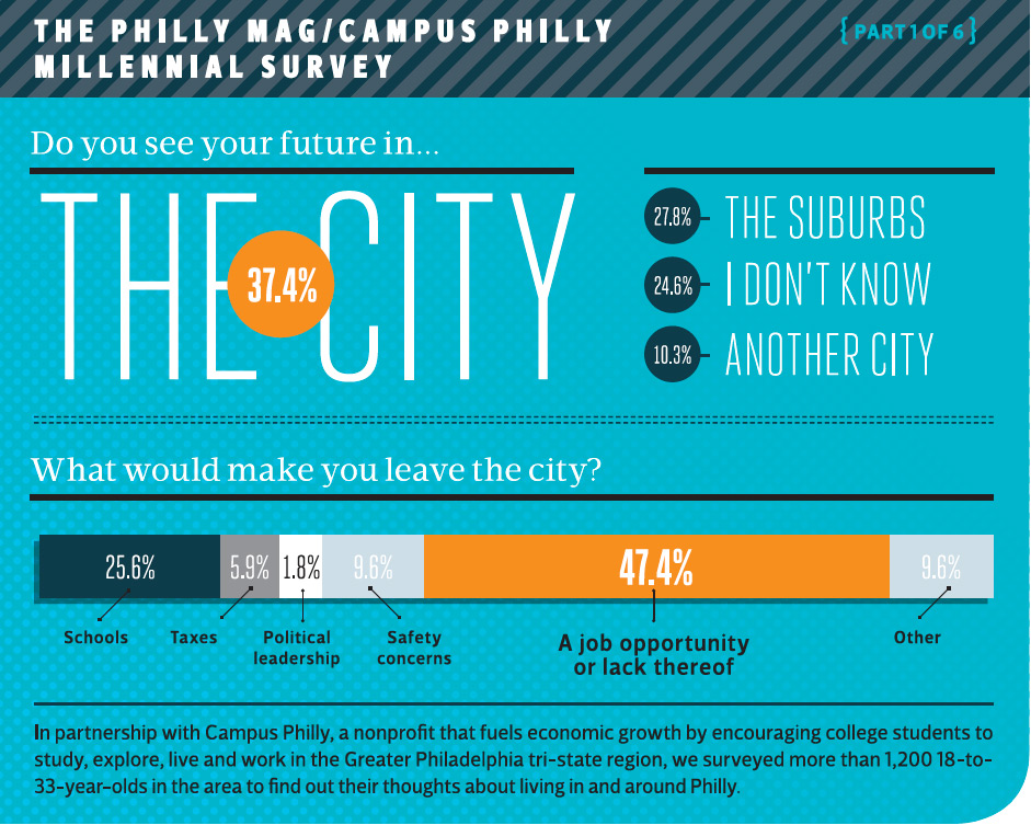 Will Millennials stay in the city or move to the suburbs?