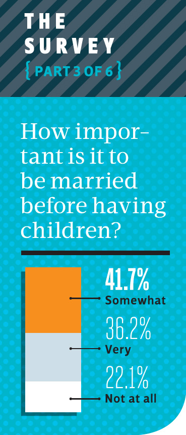 How important is marriage and children to millennials