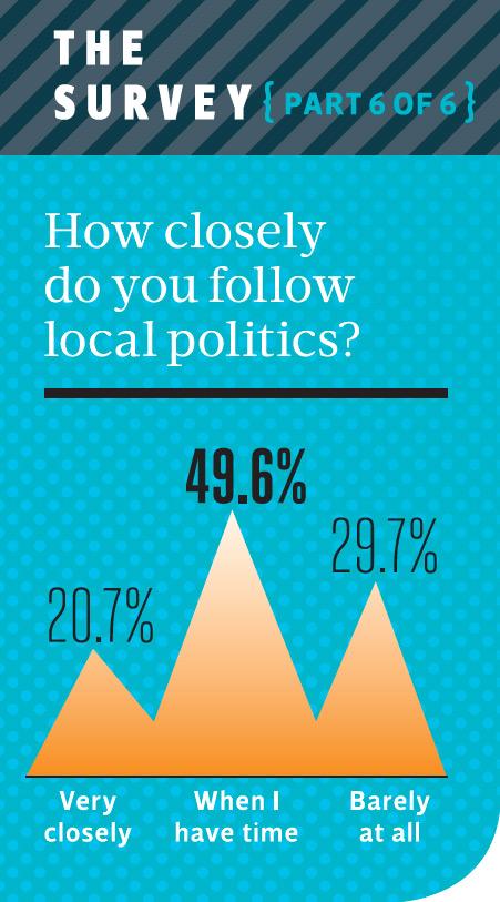 How closely do millennials follow local politics