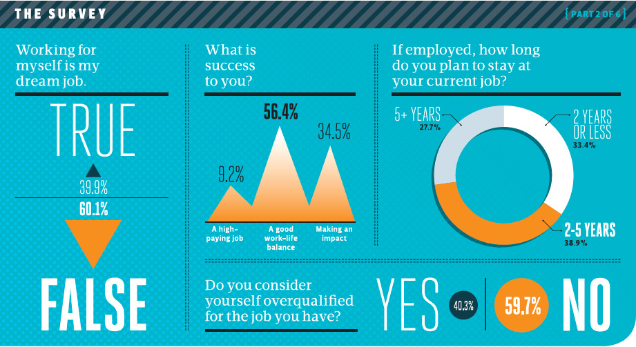 Do Millennials want to work for a company?