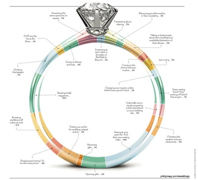Here one of our favorite Philadelphia Wedding infographics. Click to enlarge.