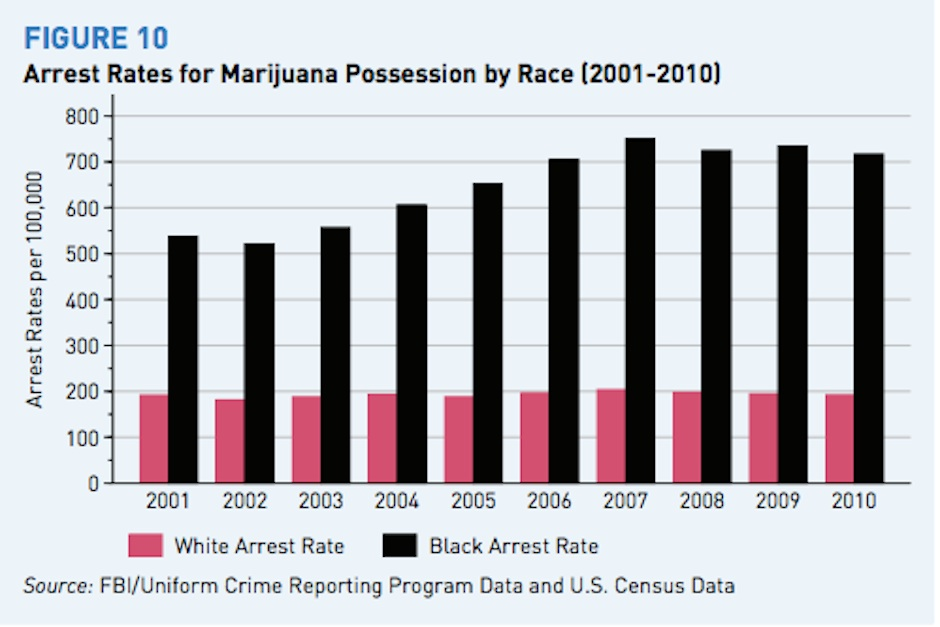 """Chart from the ACLU's """"The War on Marijuana in Black and White"""""""