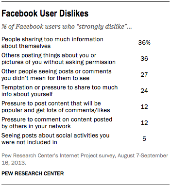 facebook user dislikes