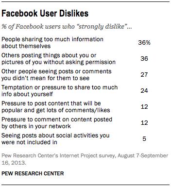 facebook user dislikes