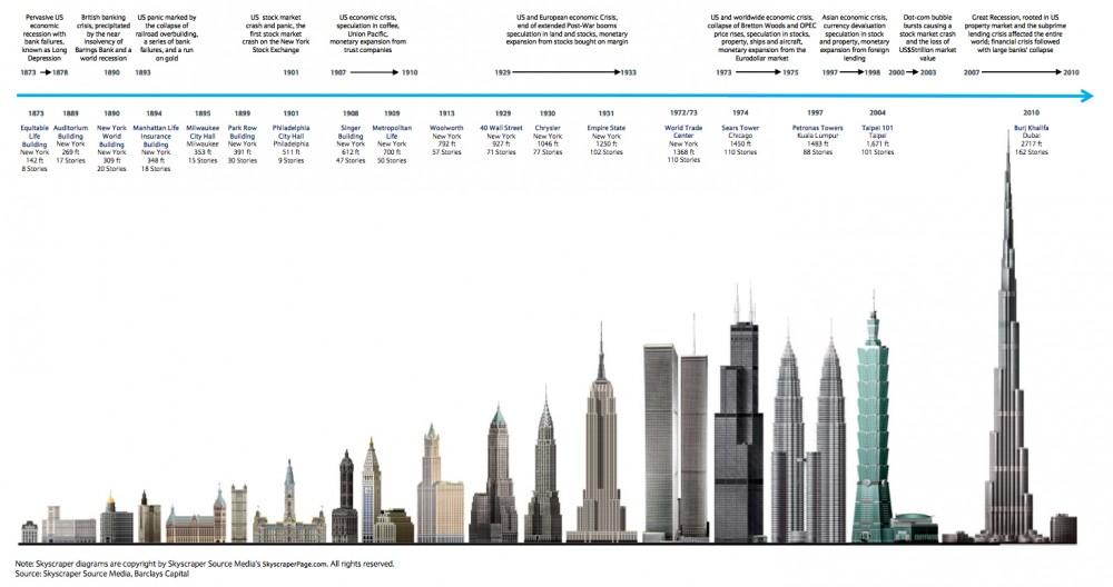 Skyscraper economic index graphic via Arch Daily.