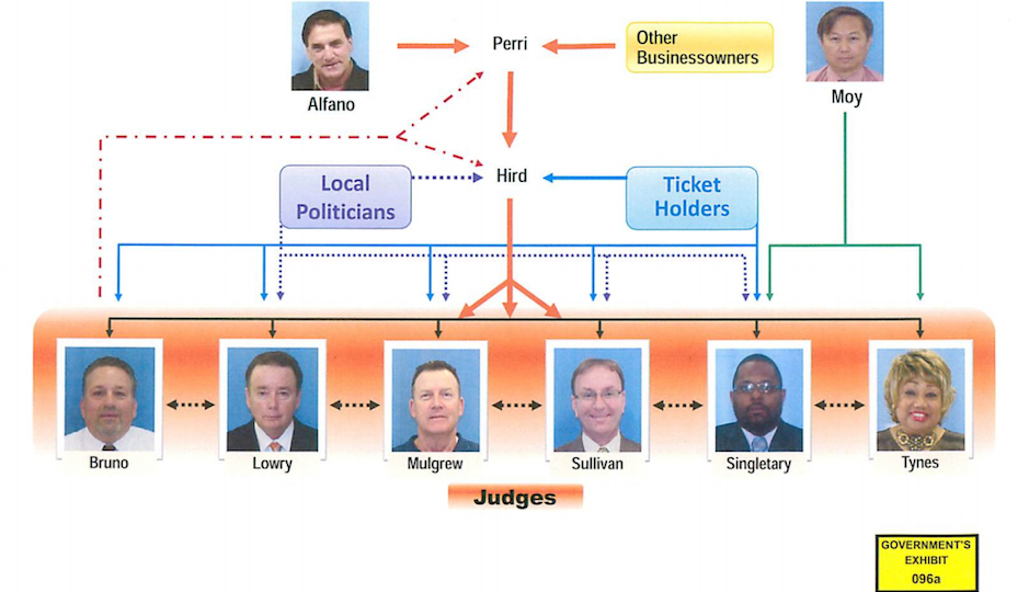 traffic-court-judges-philadelphia-trial-chart