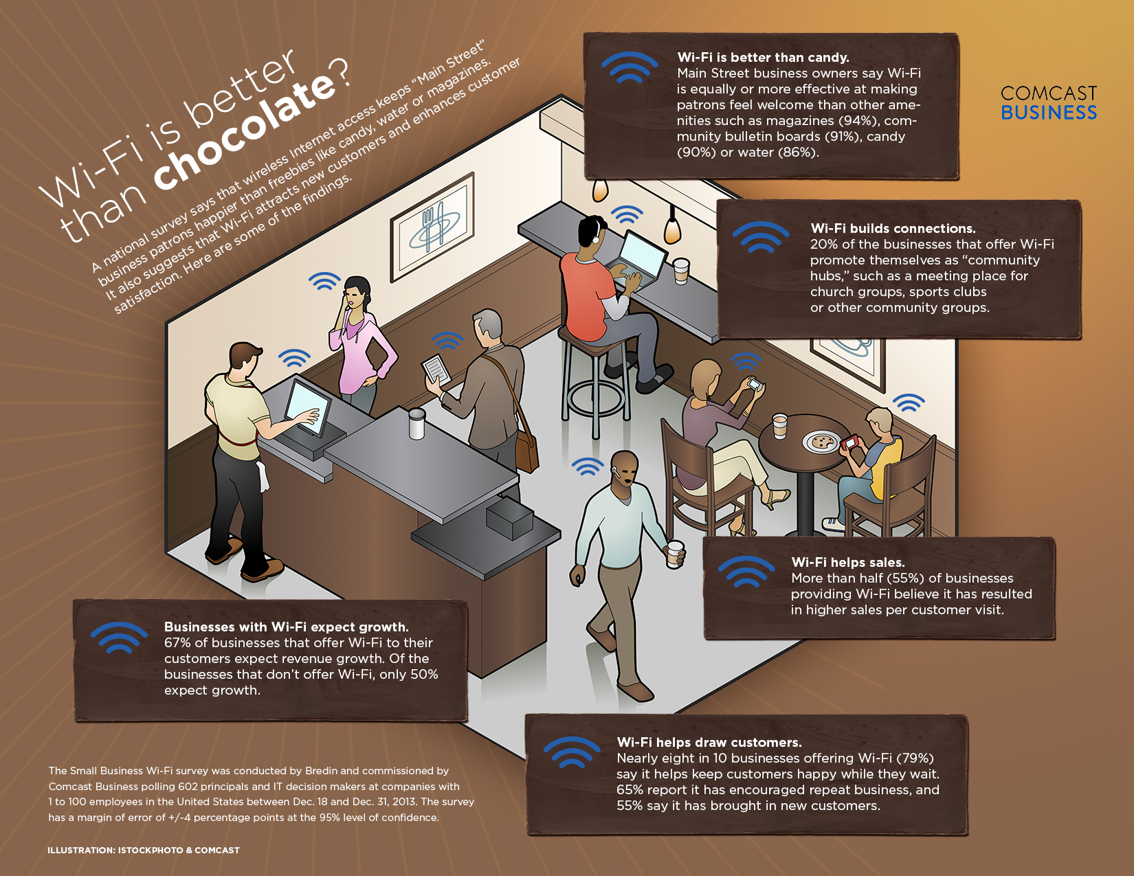 wifi-better-than-chocolate-infographic
