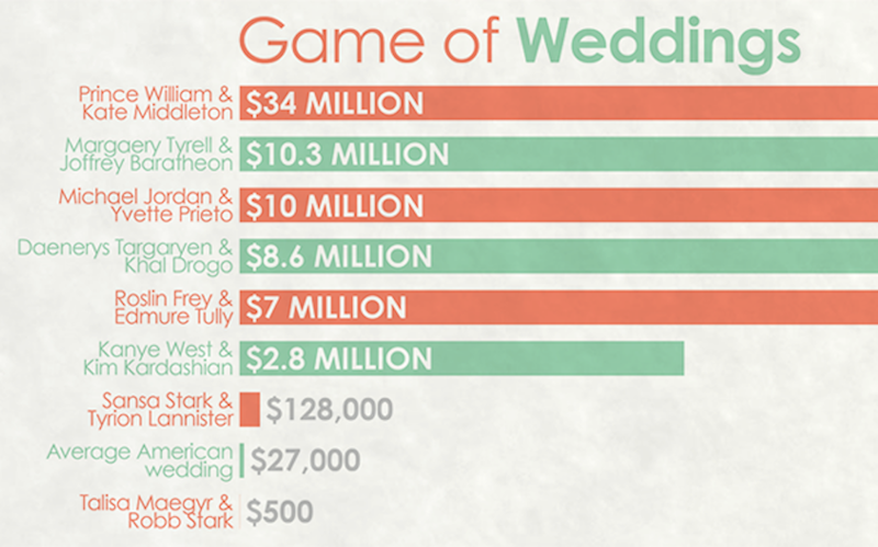 Heres how much each of the insane game of thrones weddings would the daily dot did us all a favor and compiled this important information junglespirit Choice Image