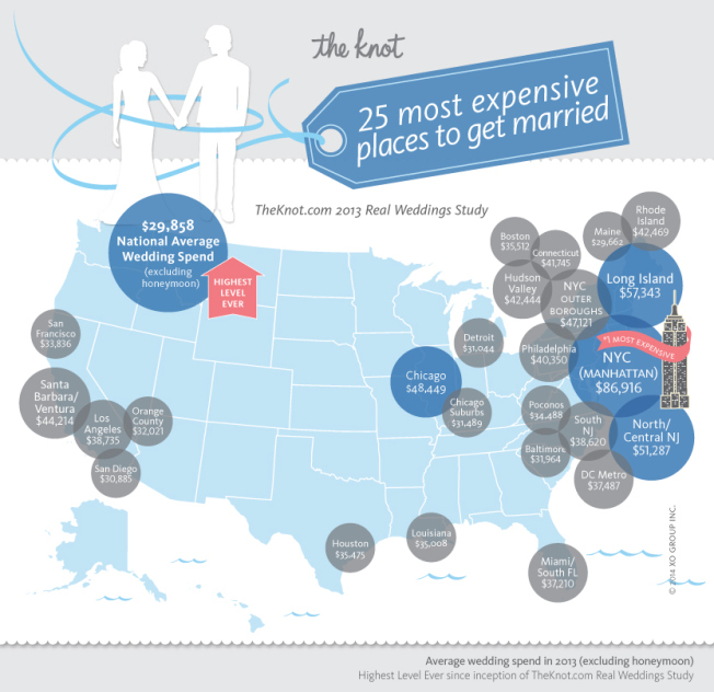 Source: TheKnot.com Real Wedding Study