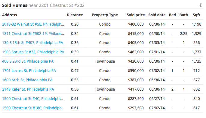 Screen shot of Trulia's sold homes info