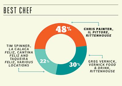 best-chef-2014-400x284