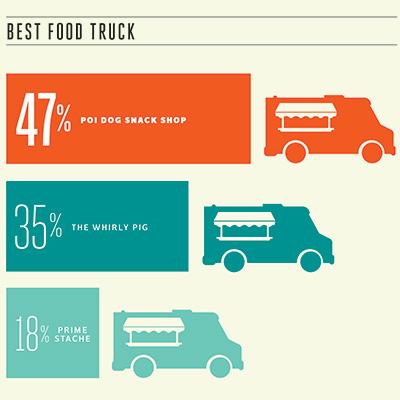 best-food-truck-2014-400x400