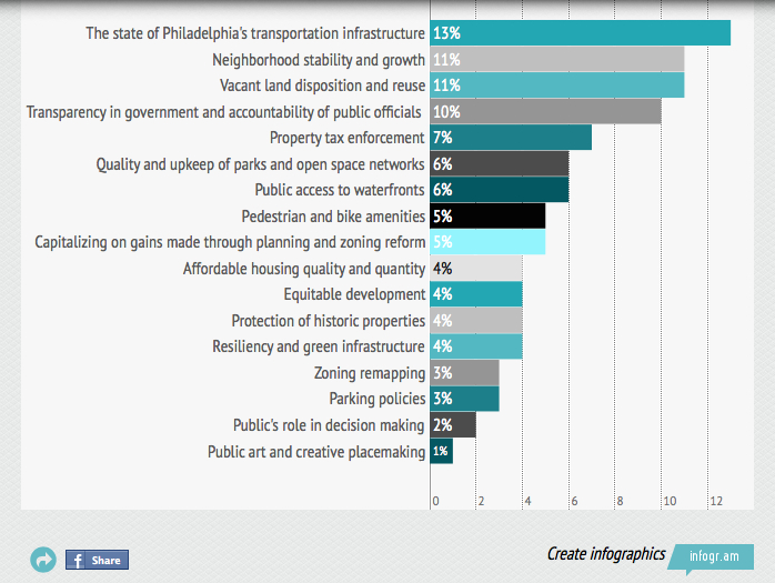 Screen shot from PlanPhilly.com.