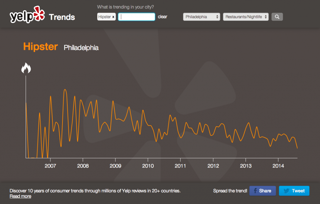 Yelp Trends Hipster