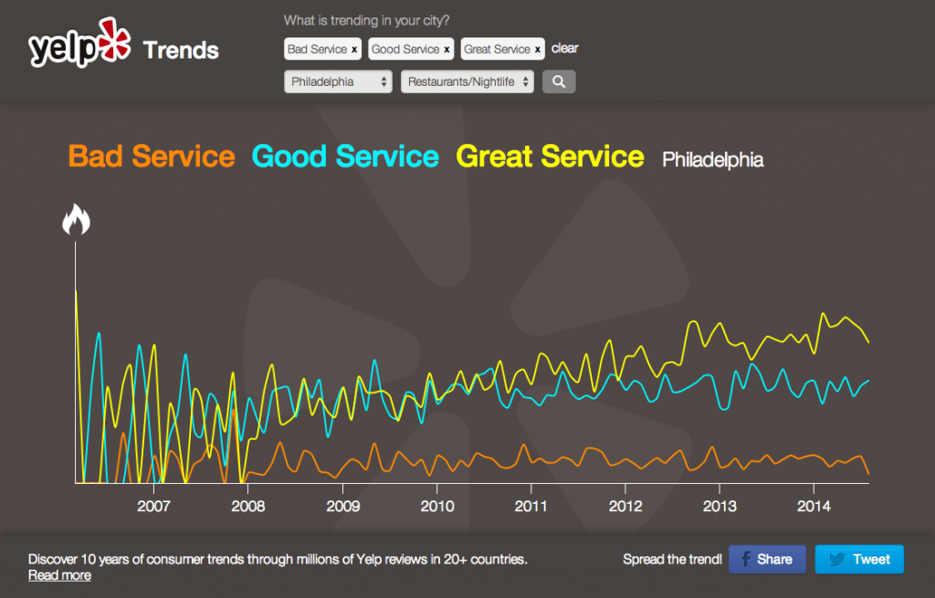Yelp Trends Service