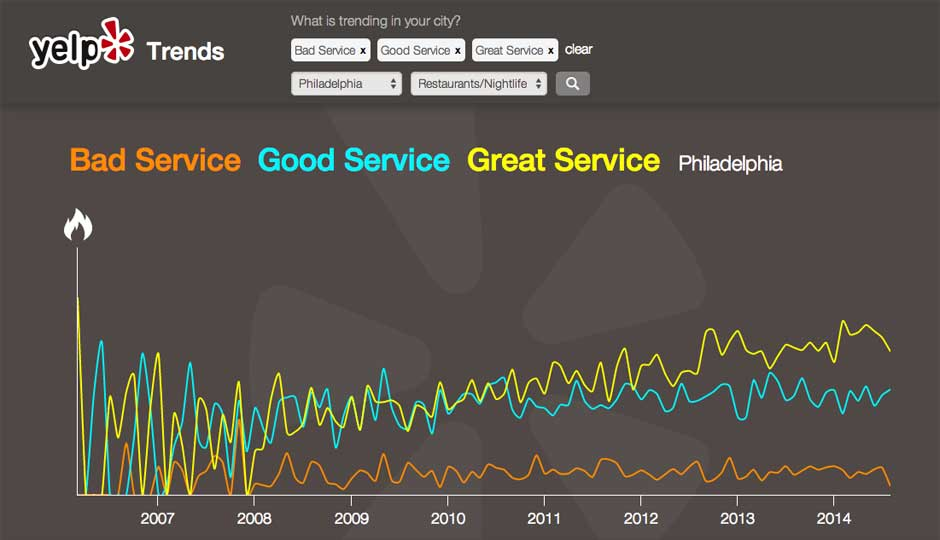 Yelp-Trends-Service-940