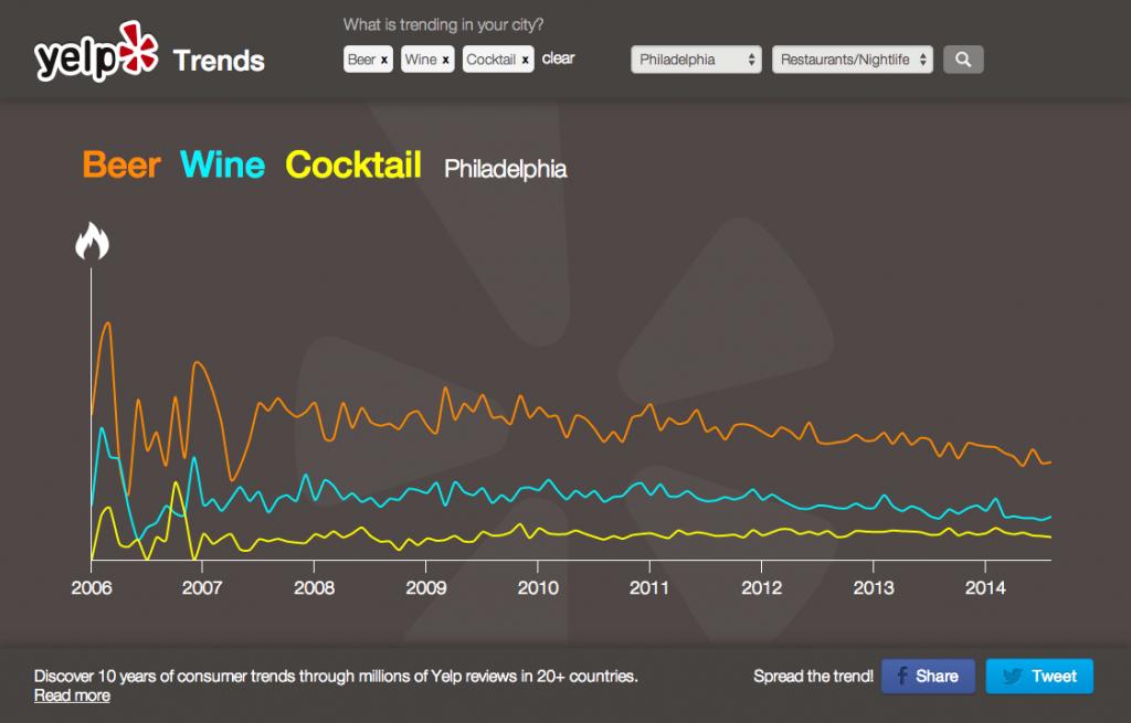 Yelp Trends beer wine cocktails
