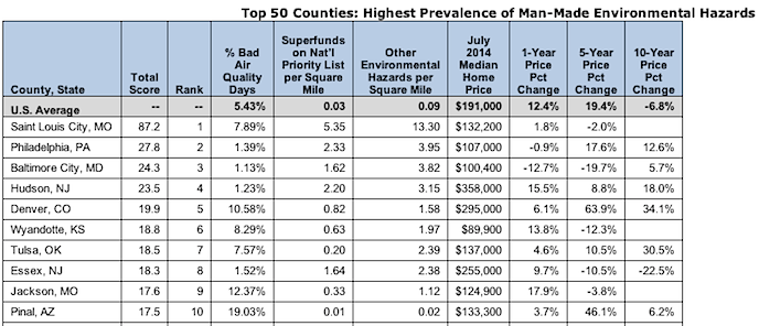 RealtyTrac-- Top 50 Counties Highest Prevalence of Man-Made Environmental Hazards
