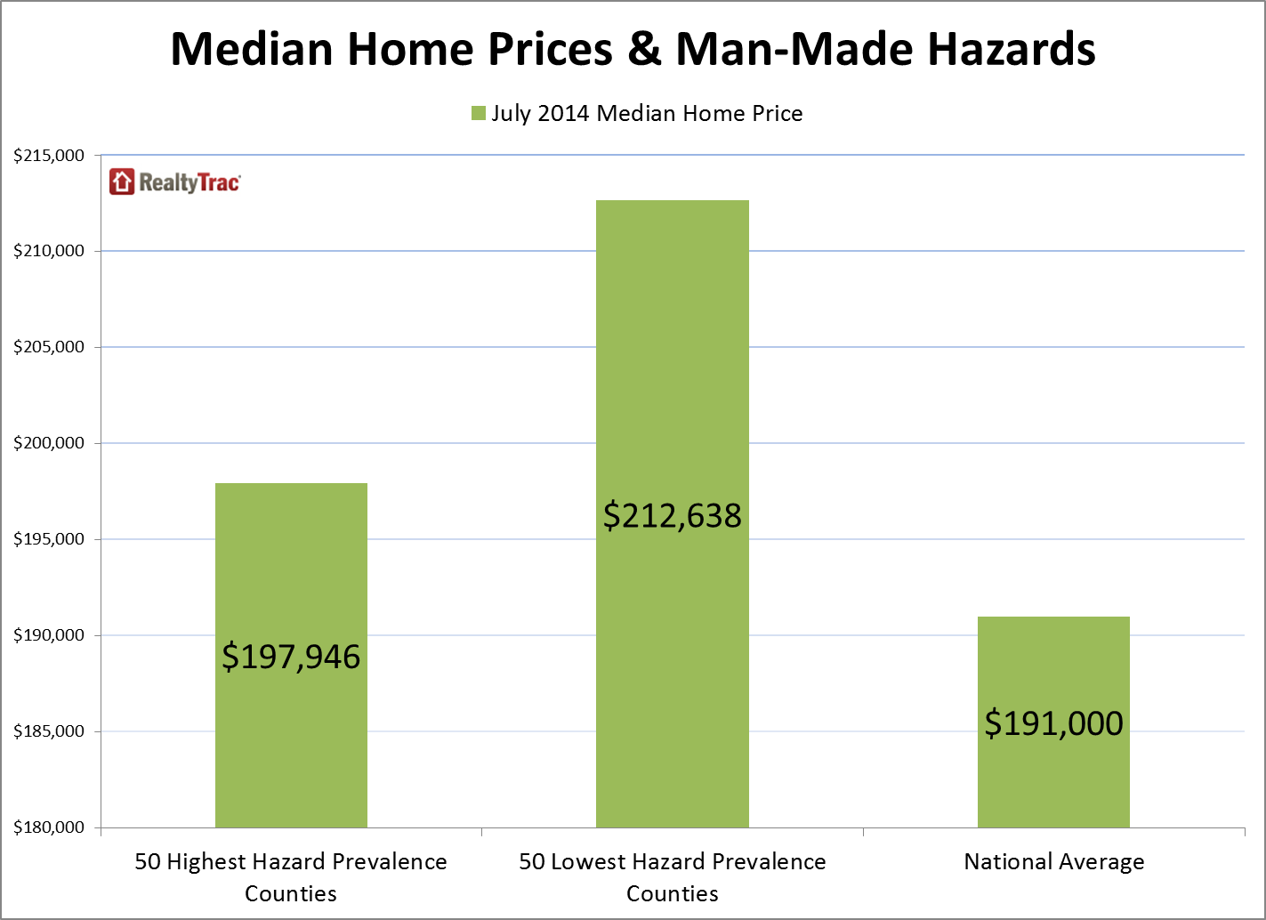 top_50_counties_man_made_hazards_prices