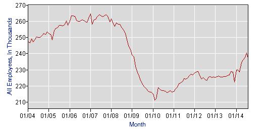 Graph 2 construction