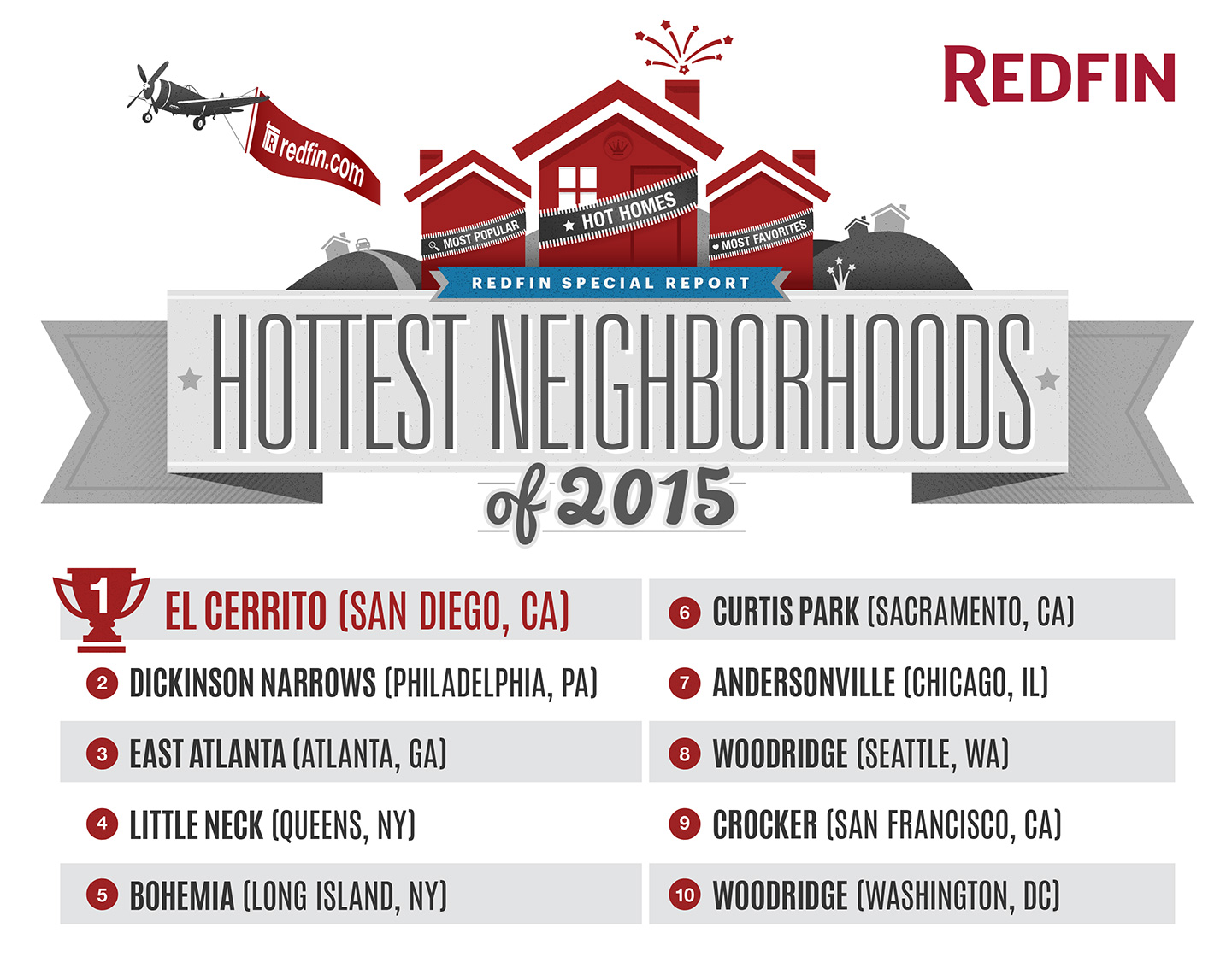 Here' the national list via Redfin