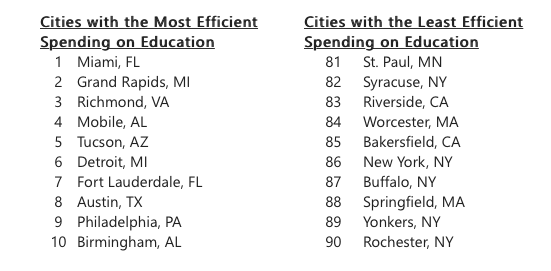 WalletHub.com's list of most- and least-efficient cities and their spending on public education.