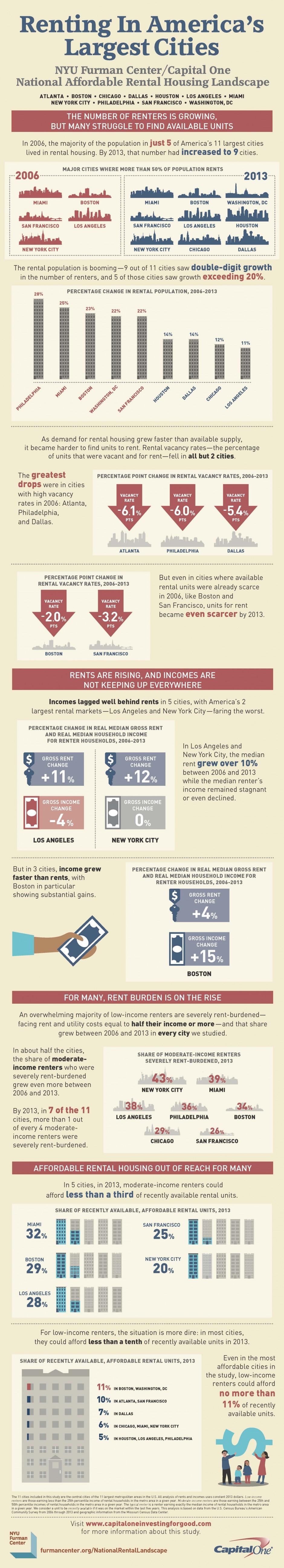 National Rental Landscape Graphic