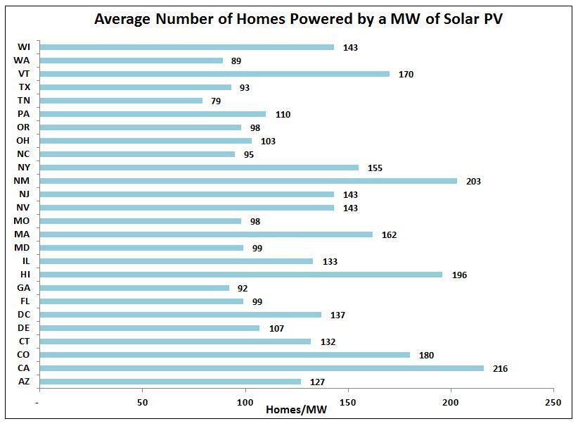 Credit: Solar Energy Industries Association