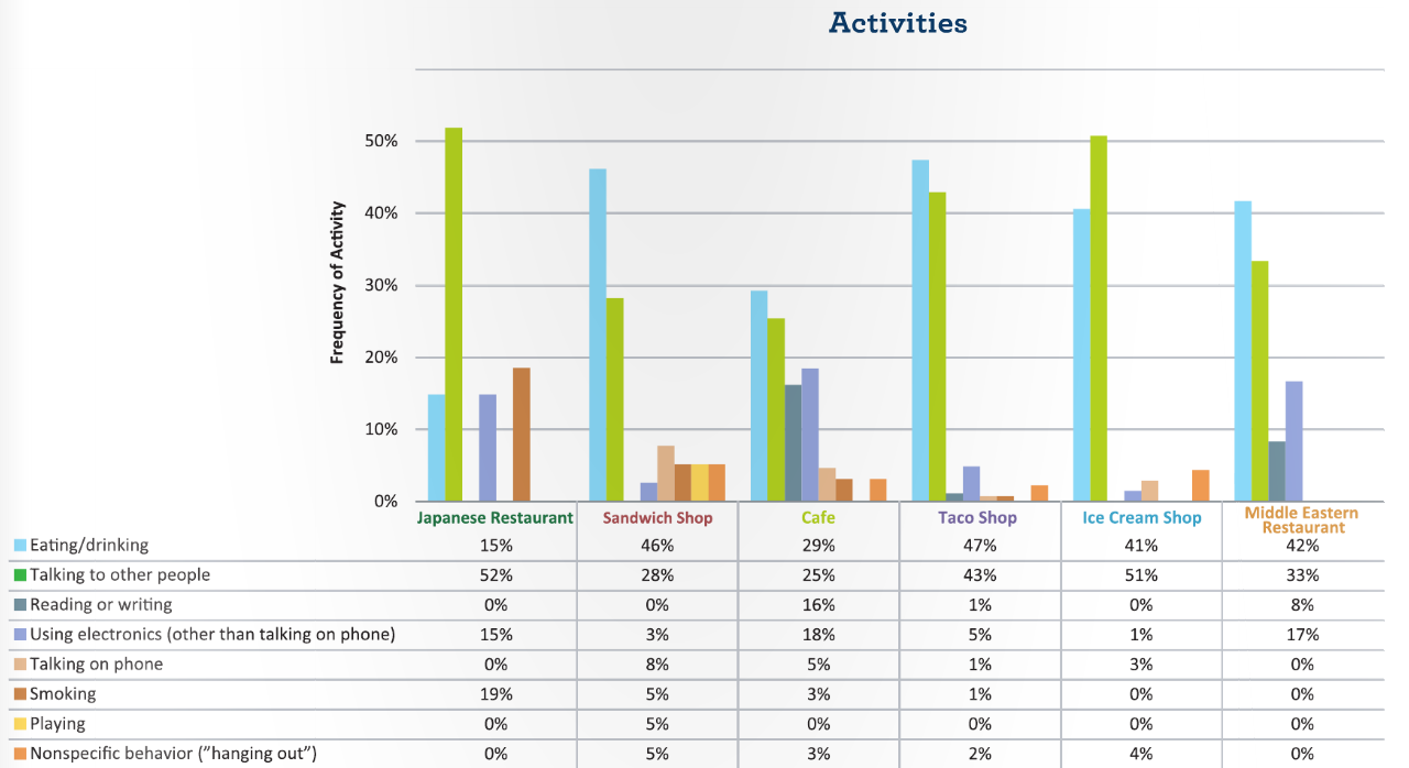 Click to enlarge. | Chart screenshot of UCD report.