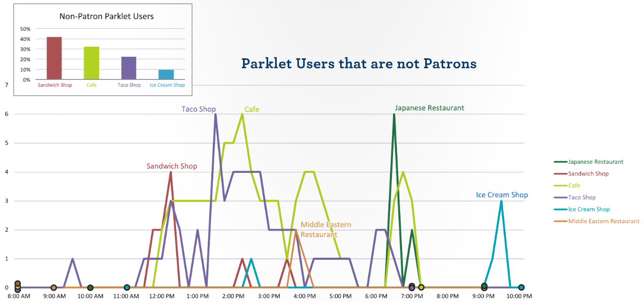 UCD case for parklets report 2015