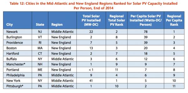 "Credit: Environment America, 2015 ""Shining Cities"" Report"