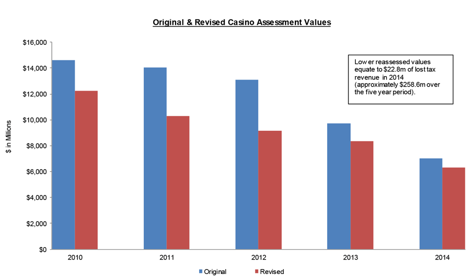 Original and Revised Casino Assessment Values