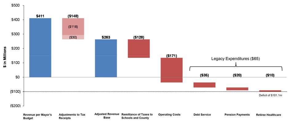 The Budget Shortfall