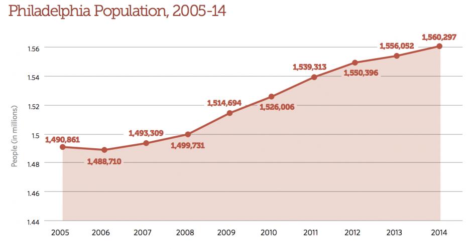 seen recent population increases - 640×394